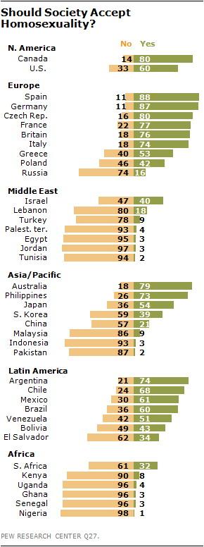 Глобальное исследование выявило рост толерантности к гомосексуальности в развитых странах