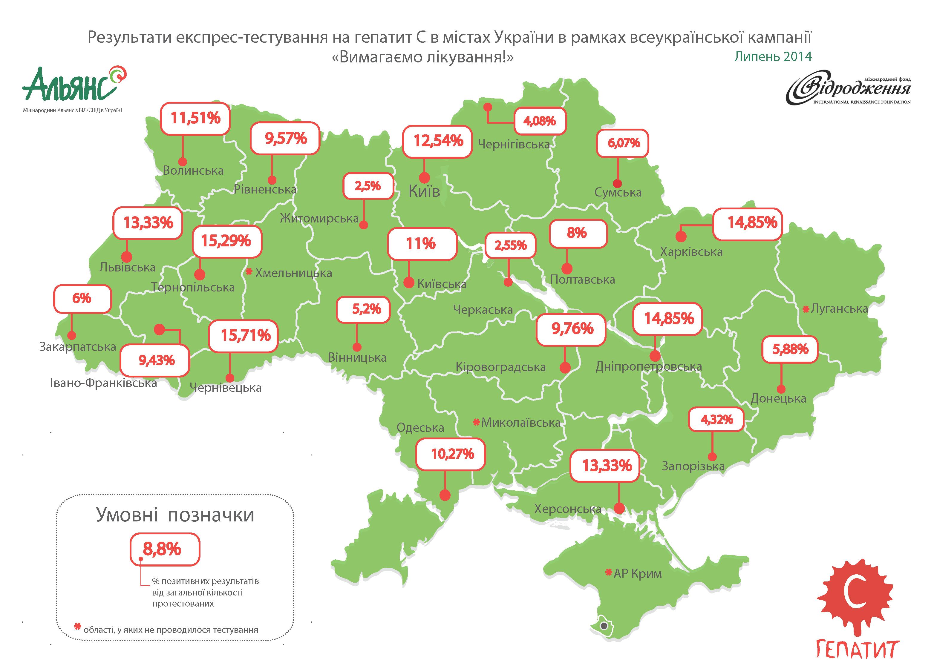 Результат всеукраїнського тестування на гепатит С –  9% інфікованих!