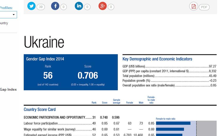 Індекс ґендерної рівності: Україна посіла 56 місце зі 142