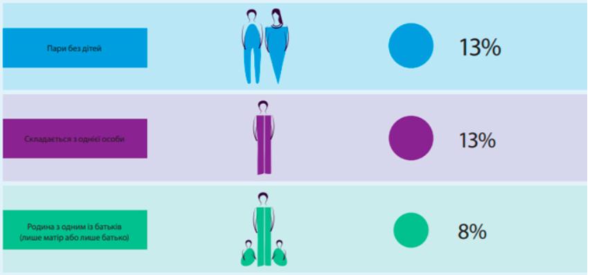 Як виглядають сучасні сім'ї та скільки людей живуть самі – інфографіка ООН